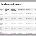 Illinois Teachers' recent private equity fund commitments