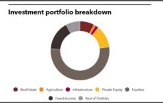 Investment portfolio breakdown of Arkansas Teacher Retirement System