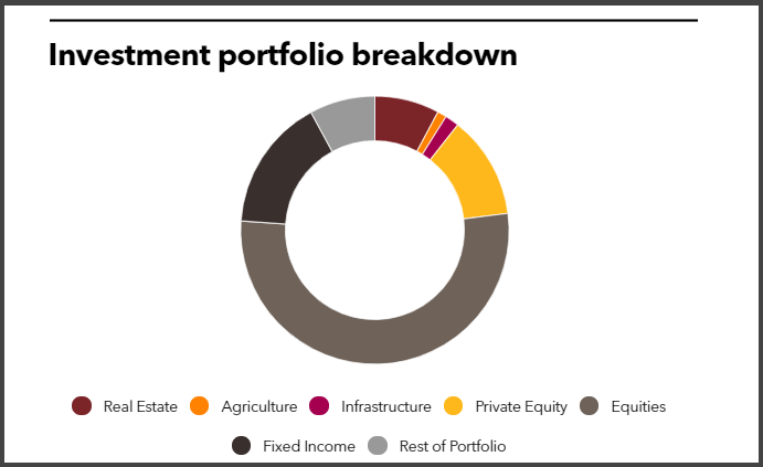 Investment portfolio breakdown of Arkansas Teacher Retirement System