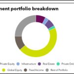 Investment portfolio breakdown of Rhode Island State Treasury