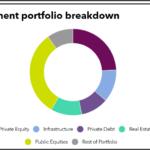 Investment portfolio breakdown of Canada Pension Plan Investment Board