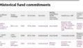 Marubeni Commitment Table