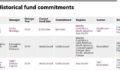 SMBC Commitment Table