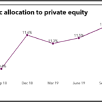 Virginia Retirement System historic allocation to private equity