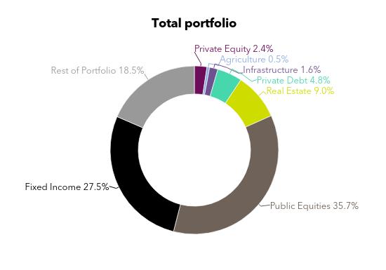 A chart showing . Texas Municipal Retirement System's total portfolio