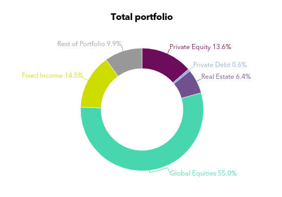 Chart showing PennSERS's asset allocation