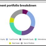 Anne Arundel County full investment portfolio