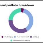 Arlington County full investment portfolio
