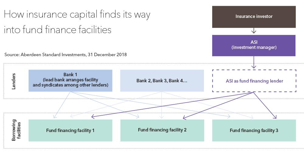 Fund finance chart