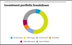 Connecticut Retirement full investment portfolio