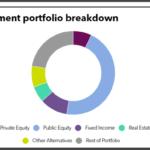 Connecticut Retirement full investment portfolio