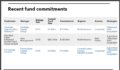 Connecticut recent private debt fund commitments