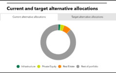 Current and target alternative allocations of Chicago Teachers' Pension Fund