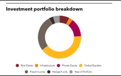 Investment portfolio breakdown of Employees Retirement System of Texas