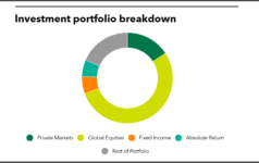 Investment portfolio breakdown of Louisiana State Employees' Retirement System
