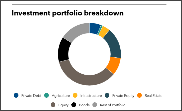 Investment portfolio breakdown of Teachers' Retirement System of Louisiana