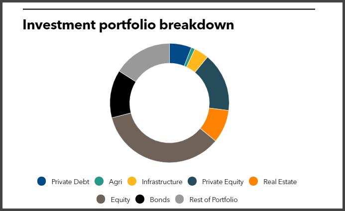 Investment portfolio breakdown of Teachers' Retirement System of Louisiana