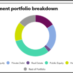 Investment portfolio breakdown of Texas County and District Retirement System