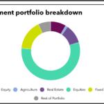 Investment portoflio breakdown of New Bedford Retirement System