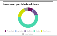 Investment portoflio breakdown of New Bedford Retirement System