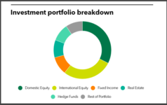 Lexington Retirement System full investment portfolio