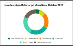 MFPRSI target allocations