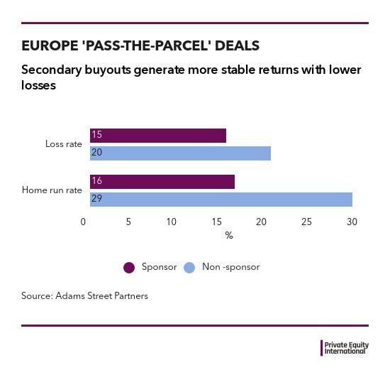Secondaries buyouts charts