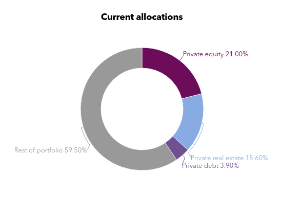 Chart showing San Francisco Employees' Retirement System's asset allocation
