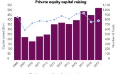 Chart showing fundraising data