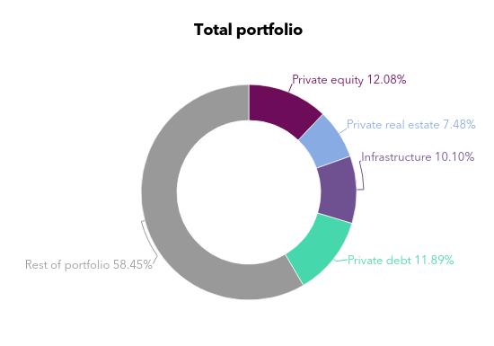 Arizona portfolio chart