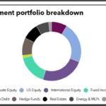 Baltimore Fire & Police Retirement System full investment portfolio