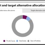 Connecticut Retirement Plans alternative allocations