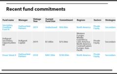 Connecticut Retirement Plans recent secondaries commitments