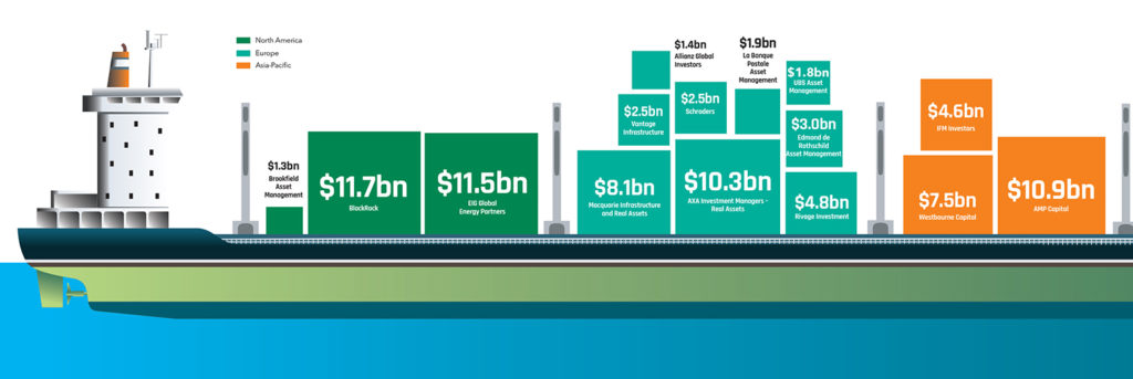 Graphic of Investor's Infrastructure Debt 15