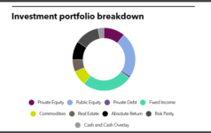 INPRS full investment portfolio