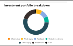 Investment portfolio breakdown of Florida Retirement System Trust Fund