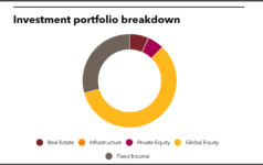 Investment portfolio breakdown of Nebraska Investment Council