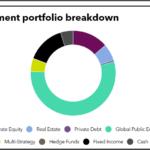 Investment portfolio breakdown of Pennsylvania State Employees' Retirement System
