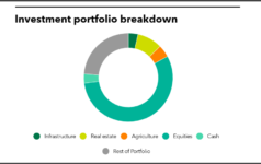 Investment portfolio breakdown of Sonoma County Employees' Retirement Association