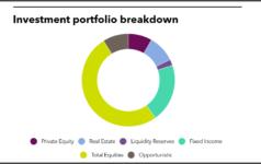 Investment portfolio breakdown of State Teachers Retirement System of Ohio