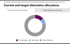 Maryland State current alternative portfolio