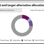 MassPRIM alternative target allocations