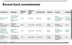 Asian Development Bank table of fund commitments