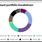 Baltimore Fire and Police full investment portfolio