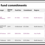 Illinois Teachers' recent private equity commitments