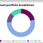 Investment portfolio breakdown of European Investment Fund