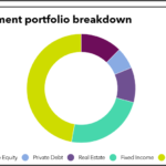 Investment portfolio breakdown of New Hampshire Retirement System