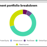 Investment portfolio breakdown on Nebraska Investment Council