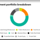 Philadelphia Full Investment Portfolio