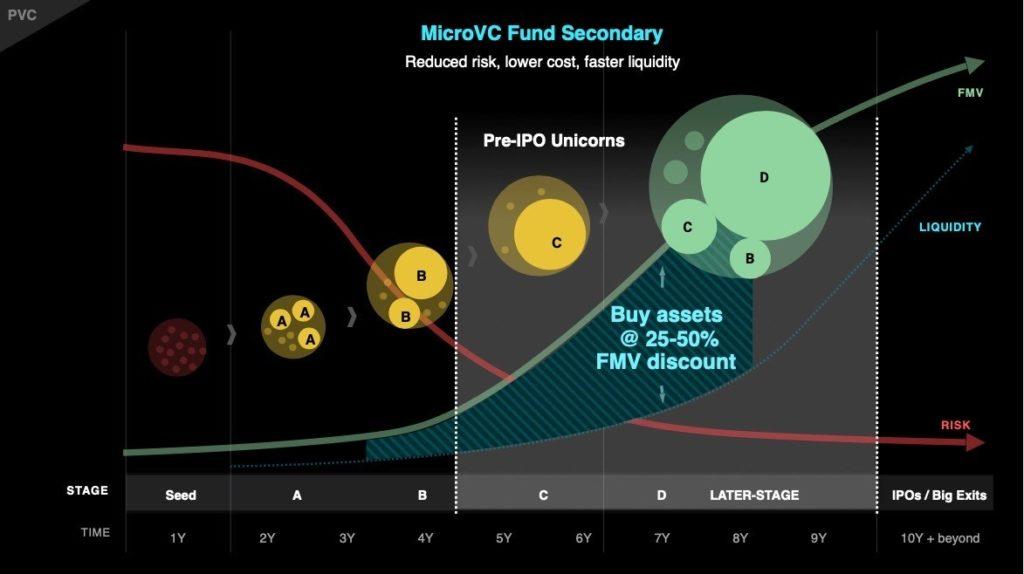 Practical Venture Capital, PVC, Dave McClure, 500 Startups, secondaries